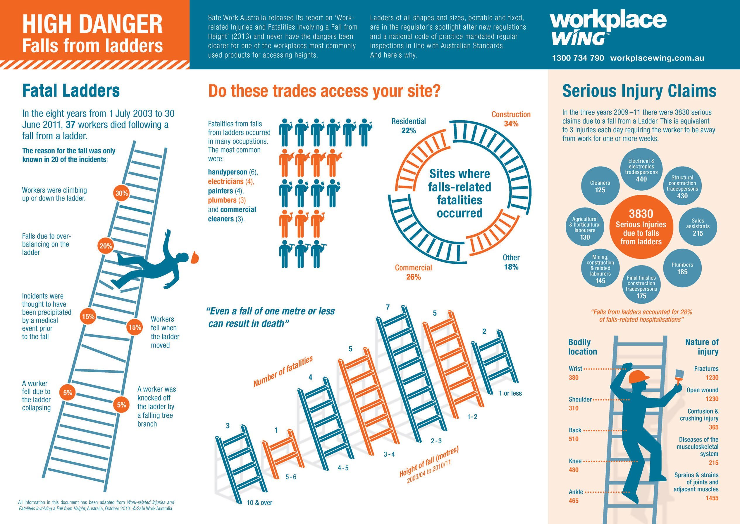 New Rules For Fixed Ladders